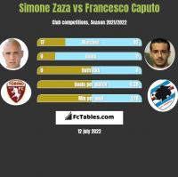 Simone Zaza vs Francesco Caputo h2h player stats