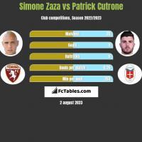 Simone Zaza vs Patrick Cutrone h2h player stats