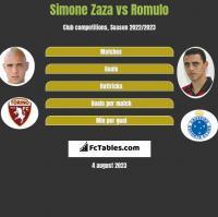Simone Zaza vs Romulo h2h player stats