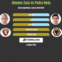 Simone Zaza vs Pedro Neto h2h player stats