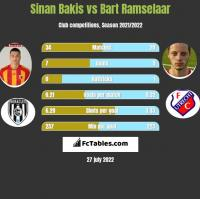 Sinan Bakis vs Bart Ramselaar h2h player stats