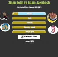 Sinan Bolat vs Adam Jakubech h2h player stats