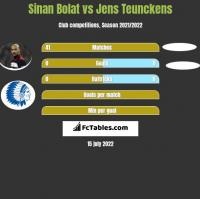 Sinan Bolat vs Jens Teunckens h2h player stats
