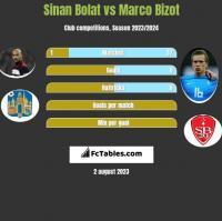 Sinan Bolat vs Marco Bizot h2h player stats