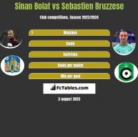 Sinan Bolat vs Sebastien Bruzzese h2h player stats