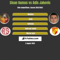 Sinan Gumus vs Adis Jahovic h2h player stats