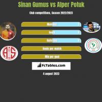 Sinan Gumus vs Alper Potuk h2h player stats