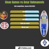 Sinan Gumus vs Amar Rahmanovic h2h player stats