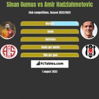 Sinan Gumus vs Amir Hadziahmetovic h2h player stats