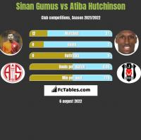 Sinan Gumus vs Atiba Hutchinson h2h player stats