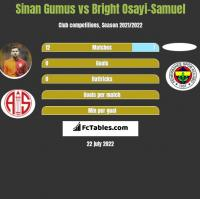 Sinan Gumus vs Bright Osayi-Samuel h2h player stats