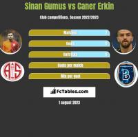 Sinan Gumus vs Caner Erkin h2h player stats