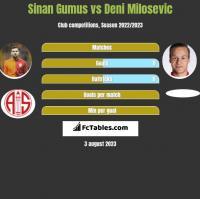 Sinan Gumus vs Deni Milosevic h2h player stats