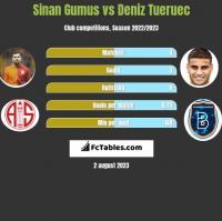 Sinan Gumus vs Deniz Tueruec h2h player stats