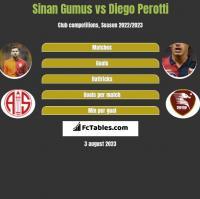 Sinan Gumus vs Diego Perotti h2h player stats