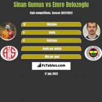 Sinan Gumus vs Emre Belozoglu h2h player stats