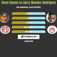 Sinan Gumus vs Garry Mendes Rodrigues h2h player stats