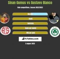Sinan Gumus vs Gustavo Blanco h2h player stats
