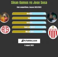 Sinan Gumus vs Jose Sosa h2h player stats