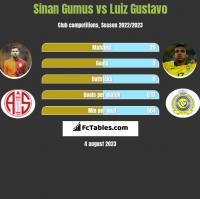 Sinan Gumus vs Luiz Gustavo h2h player stats