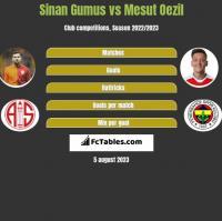 Sinan Gumus vs Mesut Oezil h2h player stats