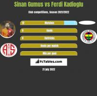 Sinan Gumus vs Ferdi Kadioglu h2h player stats