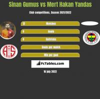 Sinan Gumus vs Mert Hakan Yandas h2h player stats