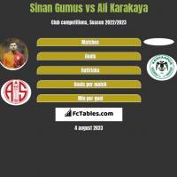 Sinan Gumus vs Ali Karakaya h2h player stats