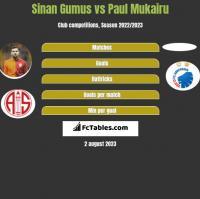 Sinan Gumus vs Paul Mukairu h2h player stats