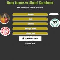 Sinan Gumus vs Ahmet Karademir h2h player stats