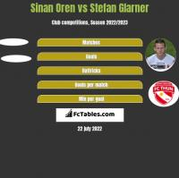 Sinan Oren vs Stefan Glarner h2h player stats
