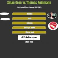 Sinan Oren vs Thomas Reinmann h2h player stats