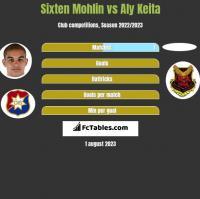 Sixten Mohlin vs Aly Keita h2h player stats