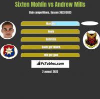 Sixten Mohlin vs Andrew Mills h2h player stats