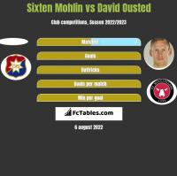Sixten Mohlin vs David Ousted h2h player stats