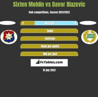 Sixten Mohlin vs Davor Blazevic h2h player stats