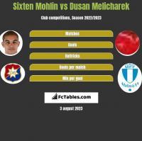 Sixten Mohlin vs Dusan Melicharek h2h player stats