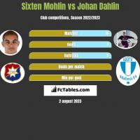 Sixten Mohlin vs Johan Dahlin h2h player stats
