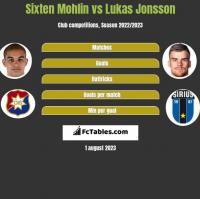 Sixten Mohlin vs Lukas Jonsson h2h player stats