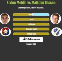 Sixten Mohlin vs Malkolm Nilsson h2h player stats