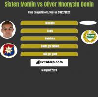 Sixten Mohlin vs Oliver Nnonyelu Dovin h2h player stats