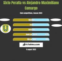 Sixto Peralta vs Alejandro Maximiliano Camargo h2h player stats