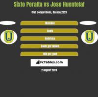 Sixto Peralta vs Jose Huentelaf h2h player stats