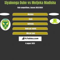 Siyabonga Dube vs Motjeka Madisha h2h player stats