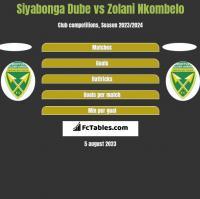 Siyabonga Dube vs Zolani Nkombelo h2h player stats