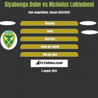 Siyabonga Dube vs Nicholus Lukhubeni h2h player stats