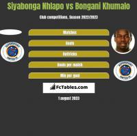Siyabonga Nhlapo vs Bongani Khumalo h2h player stats