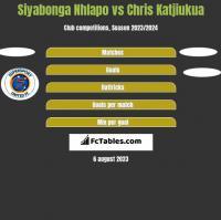Siyabonga Nhlapo vs Chris Katjiukua h2h player stats