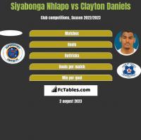 Siyabonga Nhlapo vs Clayton Daniels h2h player stats