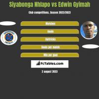 Siyabonga Nhlapo vs Edwin Gyimah h2h player stats